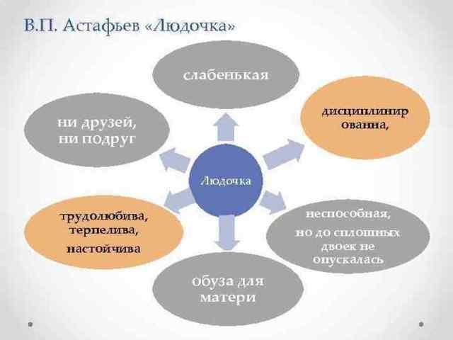 Краткое содержание рассказов Астафьева за 2 минуты