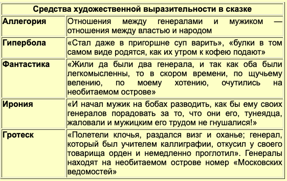 Краткое содержание Коняга Салтыкова-Щедрина за 2 минуты пересказ сюжета