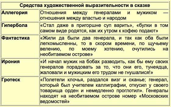 Краткое содержание рассказа Пропала совесть Салтыкова-Щедрина за 2 минуты пересказ сюжета
